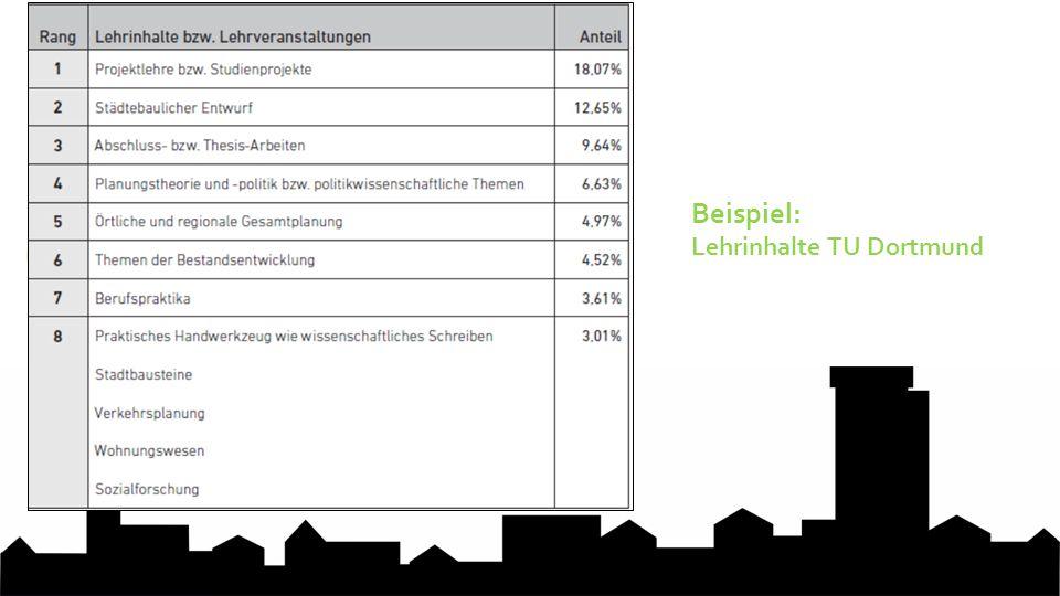 6. Nachwahl in den Fachschaftsrat Beispiel: Lehrinhalte TU Dortmund