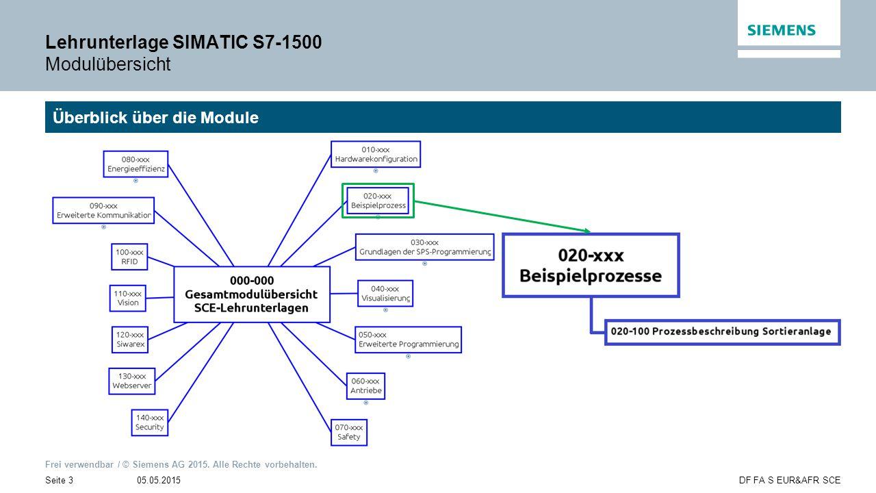 Frei verwendbar / © Siemens AG 2015. Alle Rechte vorbehalten. 05.05.2015Seite 3DF FA S EUR&AFR SCE Lehrunterlage SIMATIC S7-1500 Modulübersicht Überbl