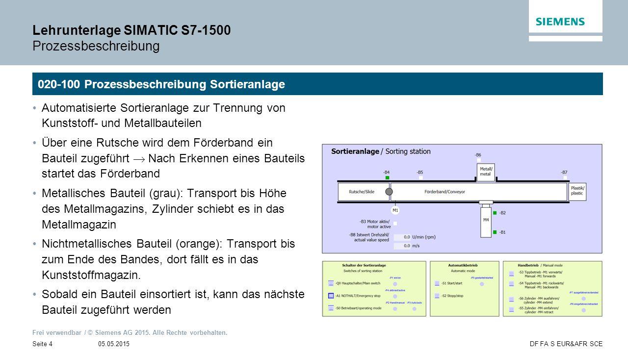 Frei verwendbar / © Siemens AG 2015. Alle Rechte vorbehalten. 05.05.2015Seite 4DF FA S EUR&AFR SCE Lehrunterlage SIMATIC S7-1500 Prozessbeschreibung A
