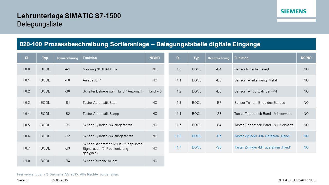 Frei verwendbar / © Siemens AG 2015. Alle Rechte vorbehalten. 05.05.2015Seite 5DF FA S EUR&AFR SCE Lehrunterlage SIMATIC S7-1500 Belegungsliste 020-10