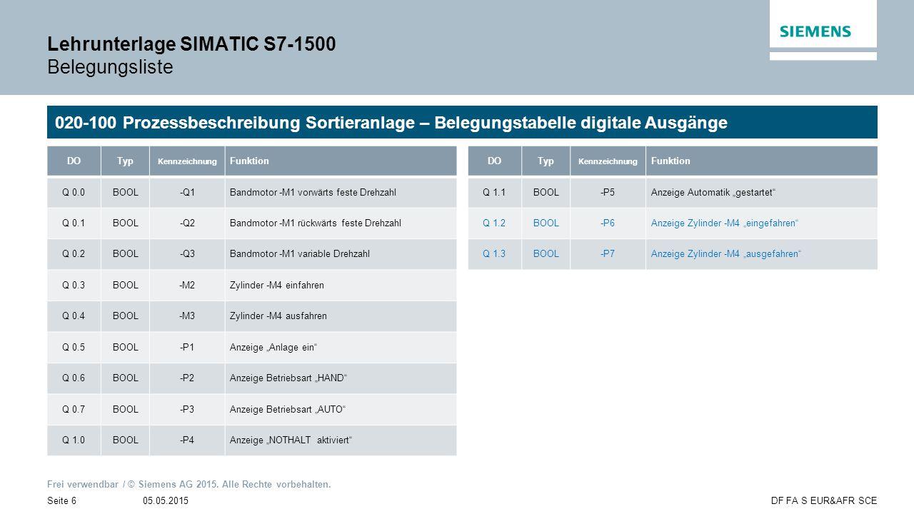Frei verwendbar / © Siemens AG 2015. Alle Rechte vorbehalten. 05.05.2015Seite 6DF FA S EUR&AFR SCE Lehrunterlage SIMATIC S7-1500 Belegungsliste 020-10