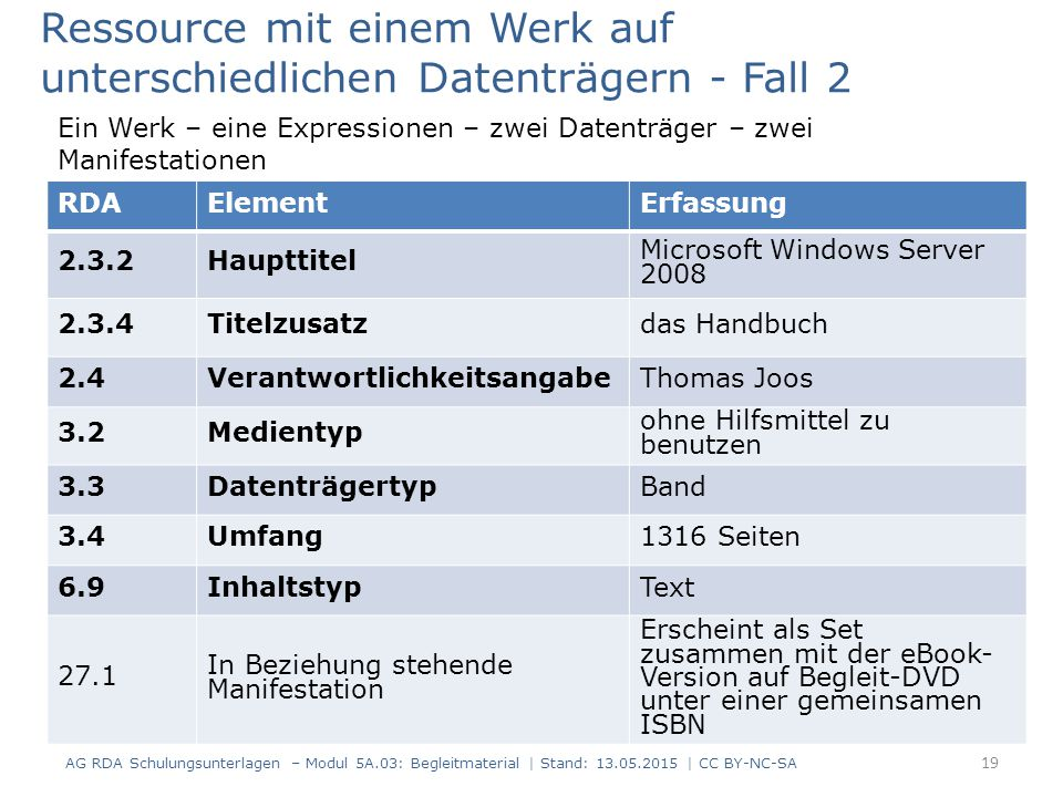 AG RDA Schulungsunterlagen – Modul 5A.03: Begleitmaterial | Stand: 13.05.2015 | CC BY-NC-SA RDAElementErfassung 2.3.2Haupttitel Microsoft Windows Server 2008 2.3.4Titelzusatzdas Handbuch 2.4VerantwortlichkeitsangabeThomas Joos 3.2Medientyp ohne Hilfsmittel zu benutzen 3.3DatenträgertypBand 3.4Umfang1316 Seiten 6.9InhaltstypText 27.1 In Beziehung stehende Manifestation Erscheint als Set zusammen mit der eBook- Version auf Begleit-DVD unter einer gemeinsamen ISBN Ressource mit einem Werk auf unterschiedlichen Datenträgern - Fall 2 Ein Werk – eine Expressionen – zwei Datenträger – zwei Manifestationen 19