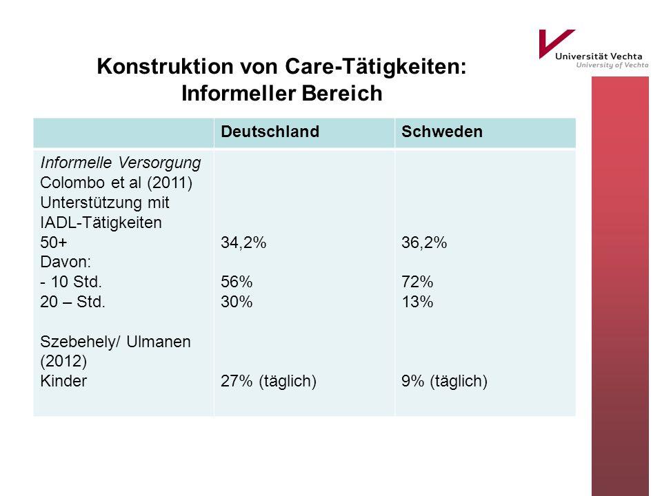 Konstruktion von Care-Tätigkeiten: Informeller Bereich DeutschlandSchweden Informelle Versorgung Colombo et al (2011) Unterstützung mit IADL-Tätigkeiten 50+ Davon: - 10 Std.