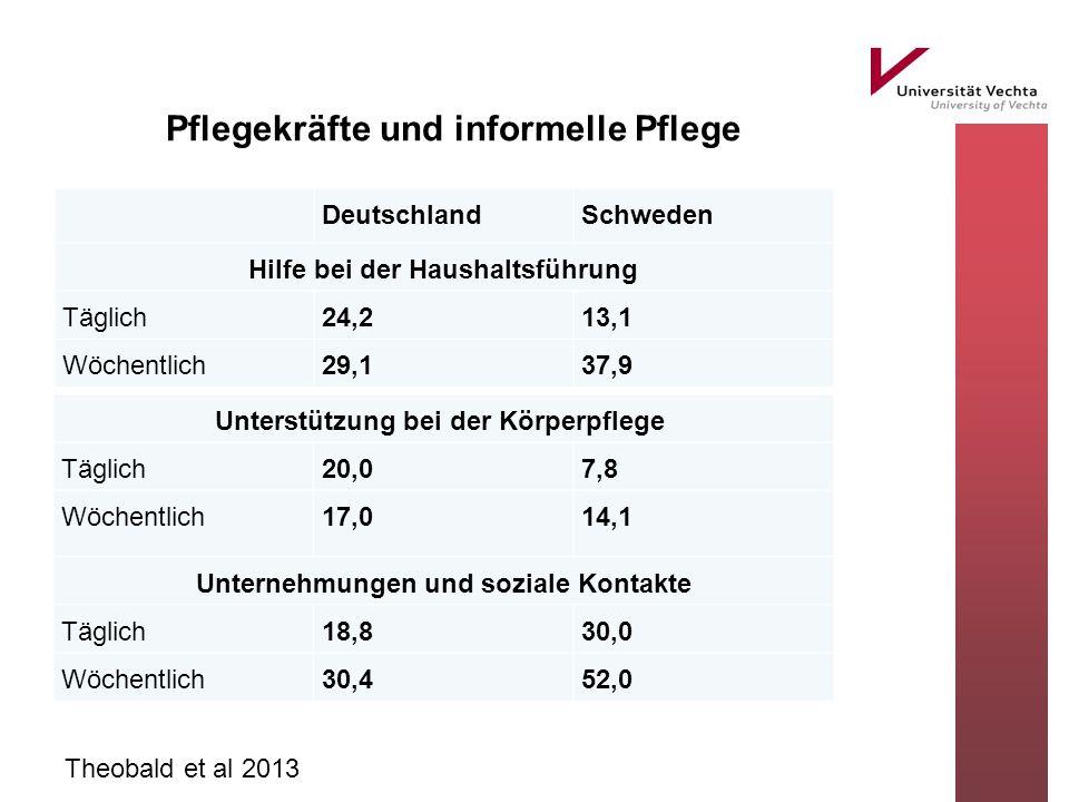 Pflegekräfte und informelle Pflege Theobald et al 2013 DeutschlandSchweden Hilfe bei der Haushaltsführung Täglich24,213,1 Wöchentlich29,137,9 Unterstützung bei der Körperpflege Täglich20,07,8 Wöchentlich17,014,1 Unternehmungen und soziale Kontakte Täglich18,830,0 Wöchentlich30,452,0