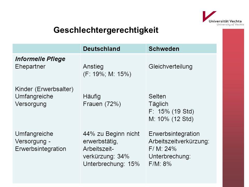 Geschlechtergerechtigkeit DeutschlandSchweden Informelle Pflege Ehepartner Kinder (Erwerbsalter) Umfangreiche Versorgung Umfangreiche Versorgung - Erwerbsintegration Anstieg (F: 19%; M: 15%) Häufig Frauen (72%) 44% zu Beginn nicht erwerbstätig, Arbeitszeit- verkürzung: 34% Unterbrechung: 15% Gleichverteilung Selten Täglich F: 15% (19 Std) M: 10% (12 Std) Erwerbsintegration Arbeitszeitverkürzung: F/ M: 24% Unterbrechung: F/M: 8%