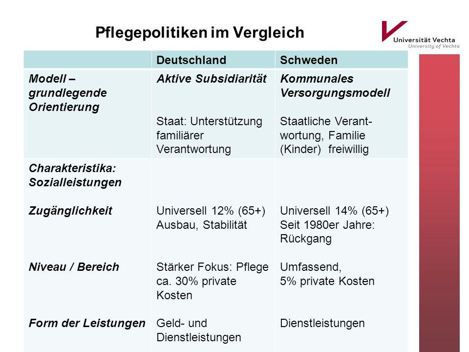 Pflegepolitiken im Vergleich DeutschlandSchweden Modell – grundlegende Orientierung Aktive Subsidiarität Staat: Unterstützung familiärer Verantwortung