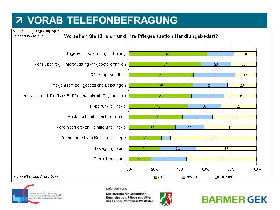 || BARMER GEK | Abteilung 1150 | Dr. Nicole Wassiljew & Juliane Diekmann  VORAB TELEFONBEFRAGUNG