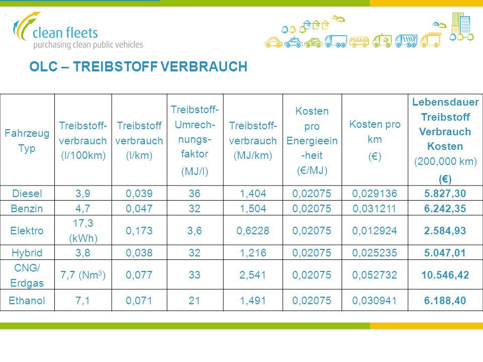 OLC – TREIBSTOFF VERBRAUCH.