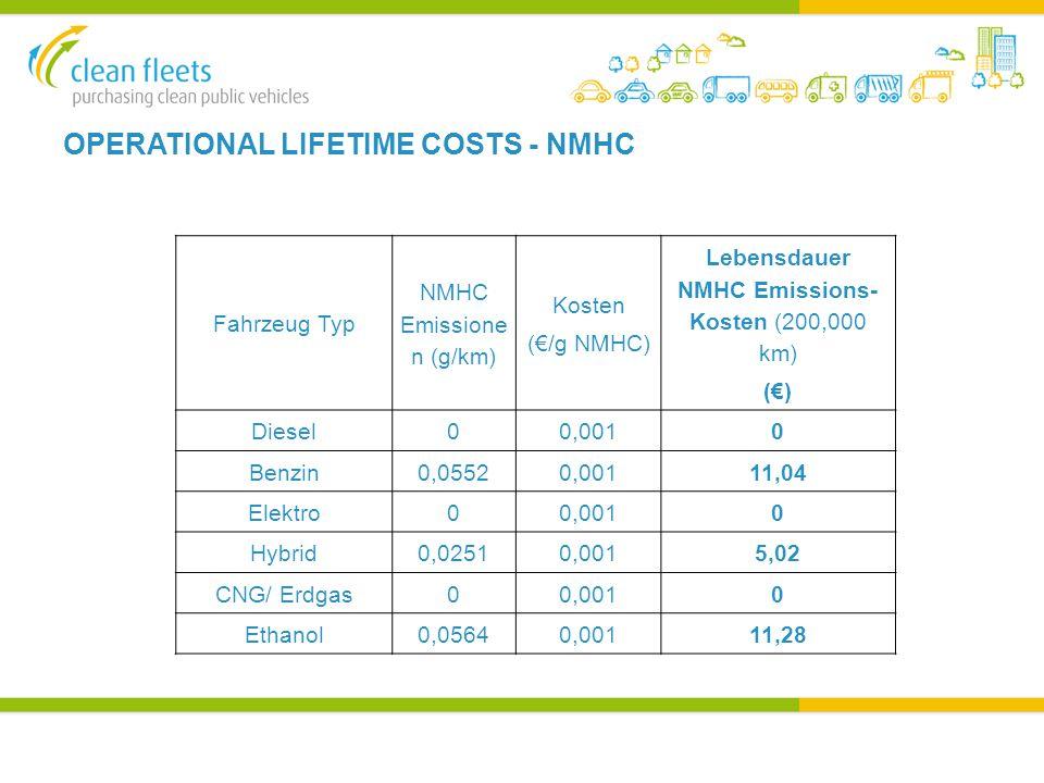 OPERATIONAL LIFETIME COSTS - NMHC Fahrzeug Typ NMHC Emissione n (g/km) Kosten (€/g NMHC) Lebensdauer NMHC Emissions- Kosten (200,000 km) (€) Diesel00,0010 Benzin0,05520,00111,04 Elektro00,0010 Hybrid0,02510,0015,02 CNG/ Erdgas00,0010 Ethanol0,05640,00111,28