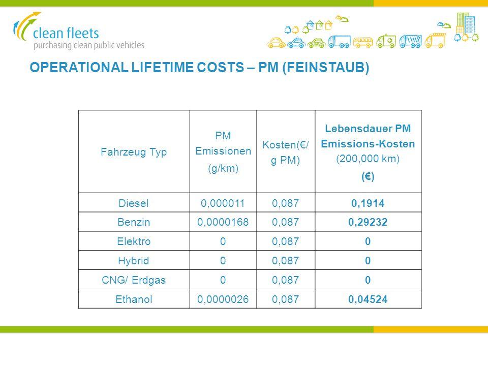 OPERATIONAL LIFETIME COSTS – PM (FEINSTAUB) Fahrzeug Typ PM Emissionen (g/km) Kosten(€/ g PM) Lebensdauer PM Emissions-Kosten (200,000 km) (€) Diesel0,0000110,0870,1914 Benzin0,00001680,0870,29232 Elektro00,0870 Hybrid00,0870 CNG/ Erdgas00,0870 Ethanol0,00000260,0870,04524