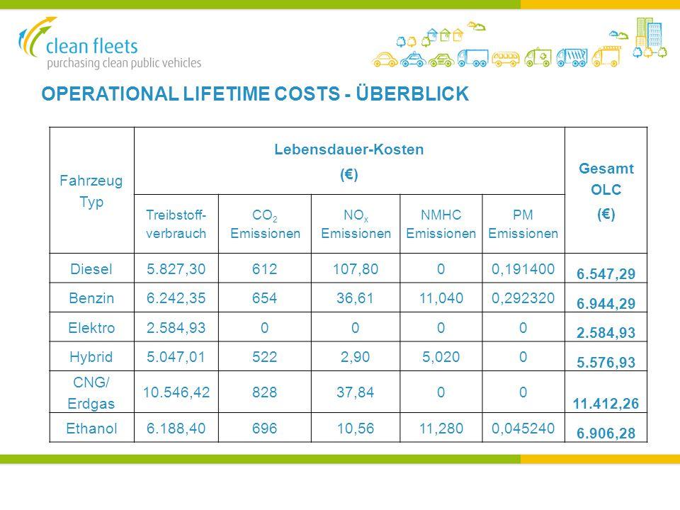 OPERATIONAL LIFETIME COSTS - ÜBERBLICK Fahrzeug Typ Lebensdauer-Kosten (€) Gesamt OLC (€) Treibstoff- verbrauch CO 2 Emissionen NO x Emissionen NMHC Emissionen PM Emissionen Diesel5.827,30612107,8000,191400 6.547,29 Benzin6.242,3565436,6111,0400,292320 6.944,29 Elektro2.584,930000 Hybrid5.047,015222,905,0200 5.576,93 CNG/ Erdgas 10.546,4282837,8400 11.412,26 Ethanol6.188,4069610,5611,2800,045240 6.906,28