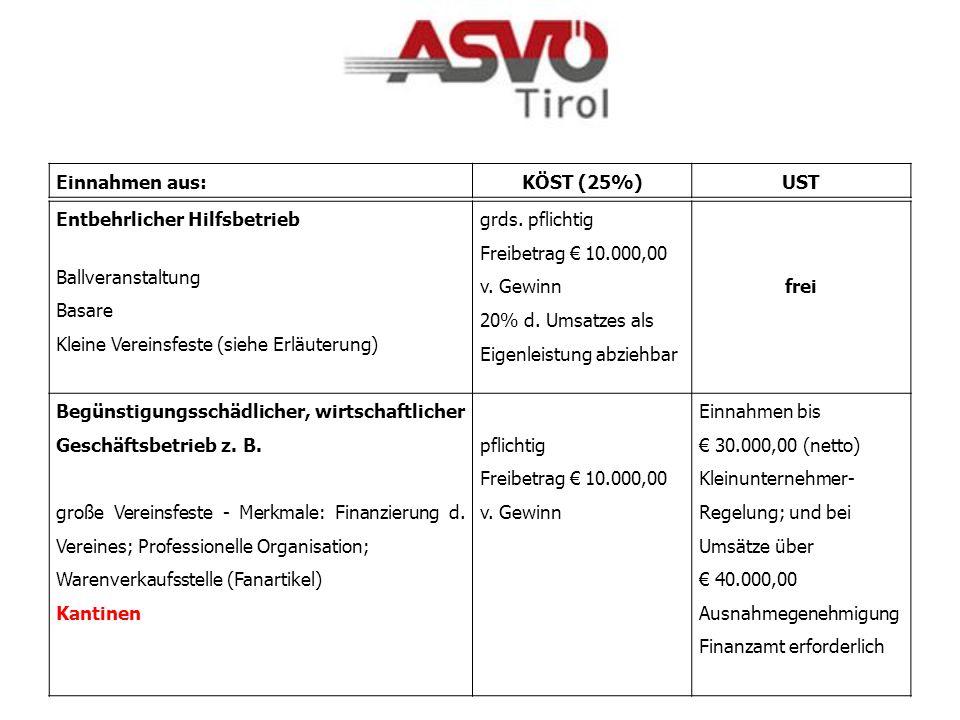 Unentbehrlicher Hilfsbetrieb : Ablösezahlung für Spielerabtretung im Amateurbereich (wenn kein Profibetrieb-Gemeinnützigkeit fehlt!) Eintrittsgelder f