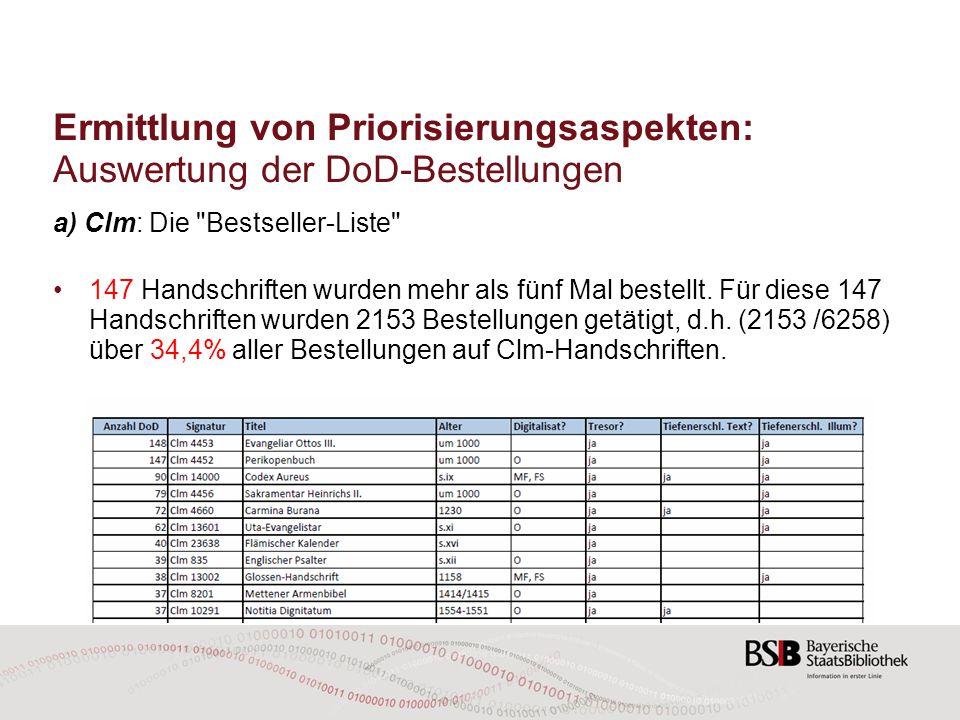 Ermittlung von Priorisierungsaspekten: Auswertung der DoD-Bestellungen a) Clm: Die