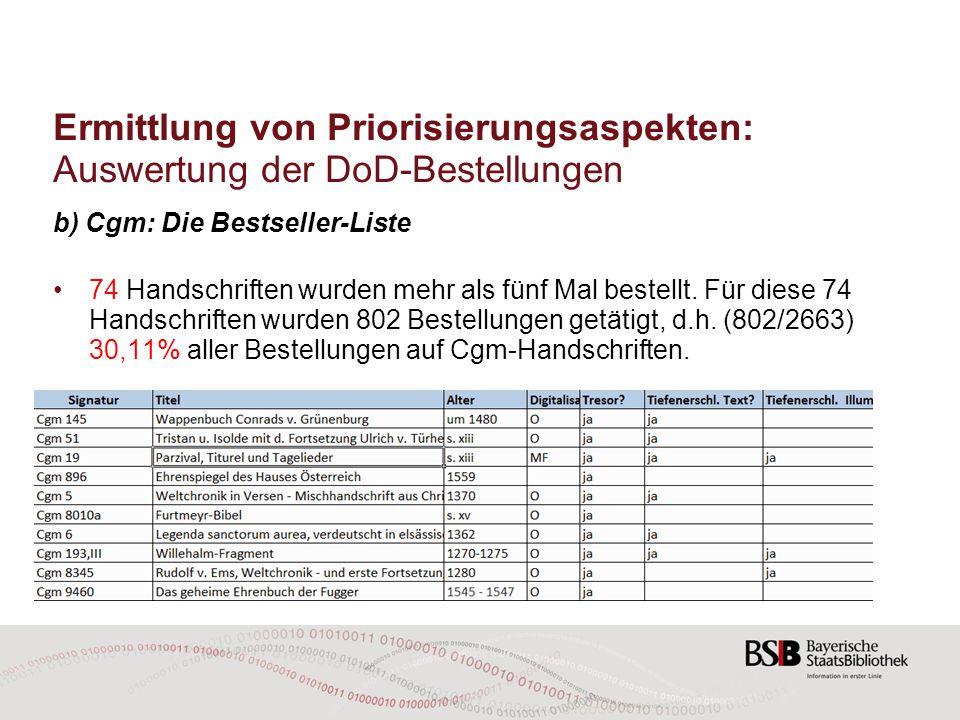 Ermittlung von Priorisierungsaspekten: Auswertung der DoD-Bestellungen b) Cgm: Die Bestseller-Liste 74 Handschriften wurden mehr als fünf Mal bestellt