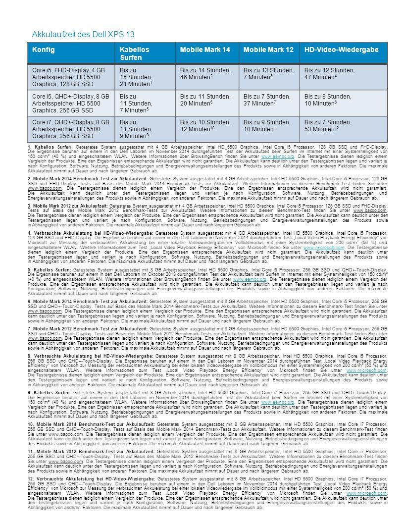 Dell - Internal Use - Confidential KonfigKabellos Surfen Mobile Mark 14Mobile Mark 12HD-Video-Wiedergabe Core i5, FHD-Display, 4 GB Arbeitsspeicher, H