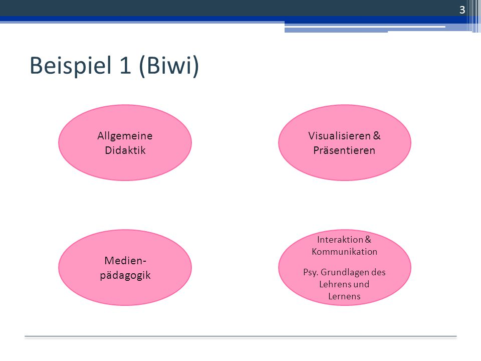 Beispiel 1 (Biwi) 3 Allgemeine Didaktik Medien- pädagogik Visualisieren & Präsentieren Interaktion & Kommunikation Psy. Grundlagen des Lehrens und Ler