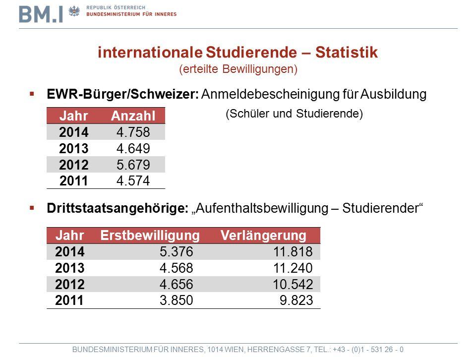 """BUNDESMINISTERIUM FÜR INNERES, 1014 WIEN, HERRENGASSE 7, TEL.: +43 - (0)1 - 531 26 - 0 internationale Studierende – Statistik (erteilte Bewilligungen)  EWR-Bürger/Schweizer: Anmeldebescheinigung für Ausbildung (Schüler und Studierende)  Drittstaatsangehörige: """"Aufenthaltsbewilligung – Studierender JahrErstbewilligungVerlängerung 2014 5.376 11.818 2013 4.568 11.240 2012 4.656 10.542 2011 3.850 9.823 JahrAnzahl 20144.758 20134.649 20125.679 20114.574"""