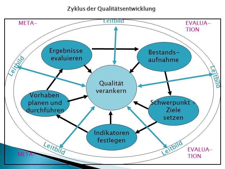 Vorhaben planen und durchführen Ergebnisse evaluieren Bestands- aufnahme Schwerpunkt + Ziele setzen Indikatoren festlegen Qualität verankern Leitbild