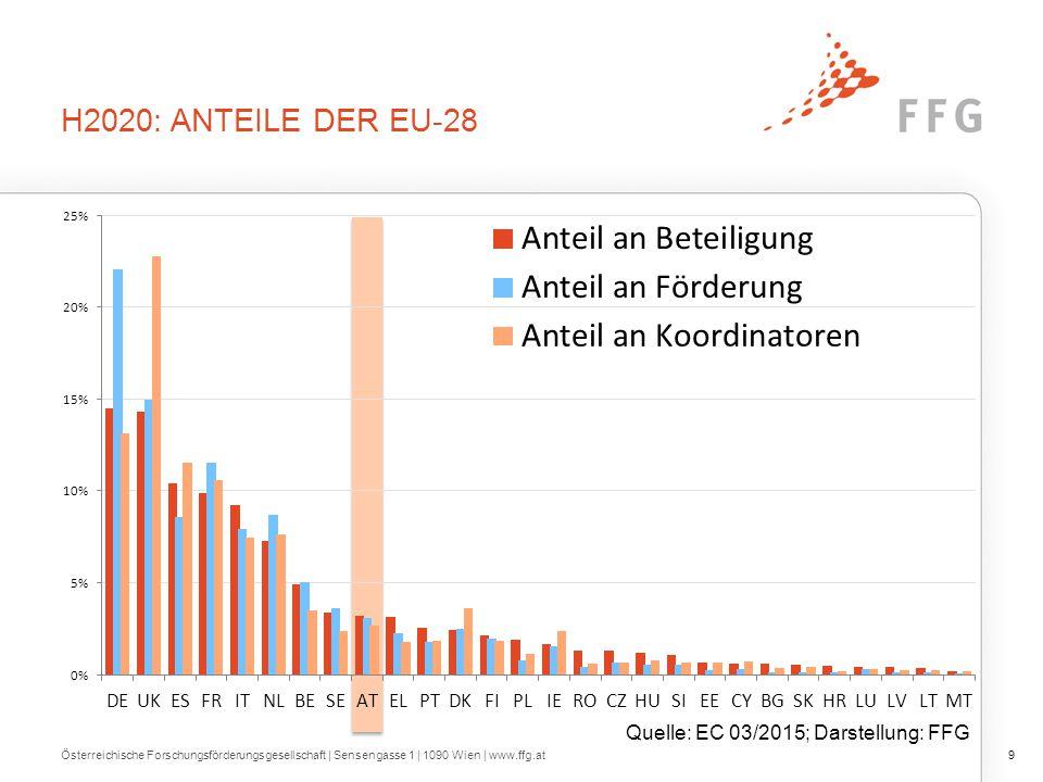 H2020: ANTEILE DER EU-28 Österreichische Forschungsförderungsgesellschaft   Sensengasse 1   1090 Wien   www.ffg.at9 Quelle: EC 03/2015; Darstellung: FFG