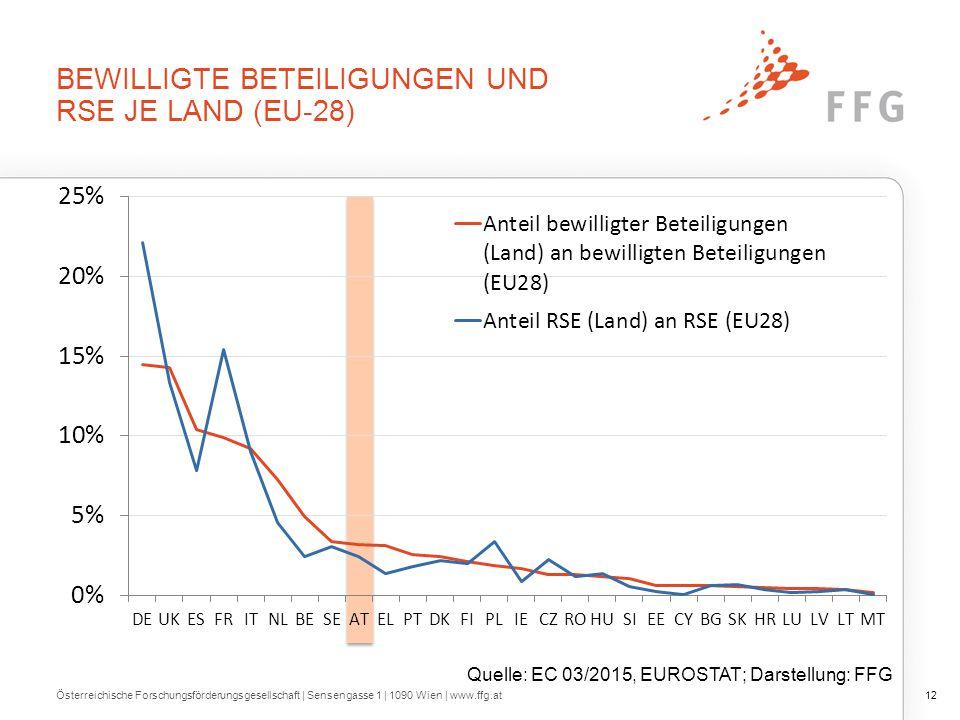 BEWILLIGTE BETEILIGUNGEN UND RSE JE LAND (EU-28) Österreichische Forschungsförderungsgesellschaft   Sensengasse 1   1090 Wien   www.ffg.at12 Quelle: EC 03/2015, EUROSTAT; Darstellung: FFG