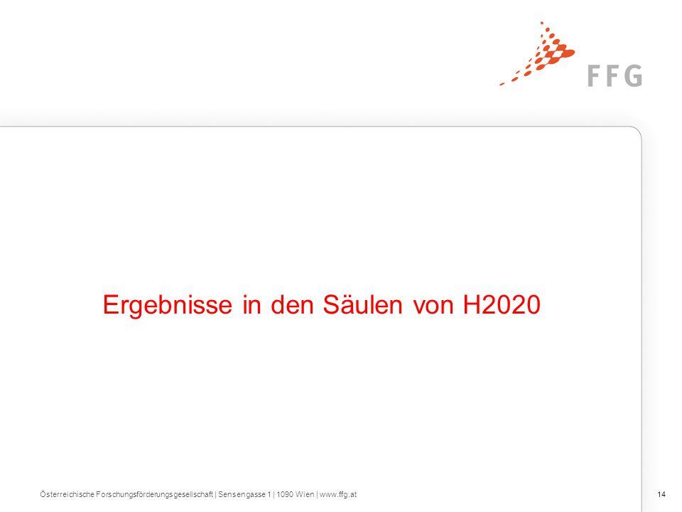 Ergebnisse in den Säulen von H2020 Österreichische Forschungsförderungsgesellschaft   Sensengasse 1   1090 Wien   www.ffg.at14