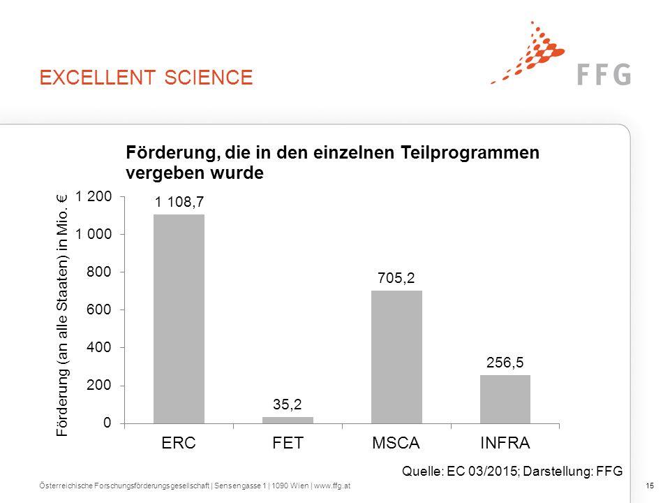 EXCELLENT SCIENCE Österreichische Forschungsförderungsgesellschaft   Sensengasse 1   1090 Wien   www.ffg.at15 Quelle: EC 03/2015; Darstellung: FFG
