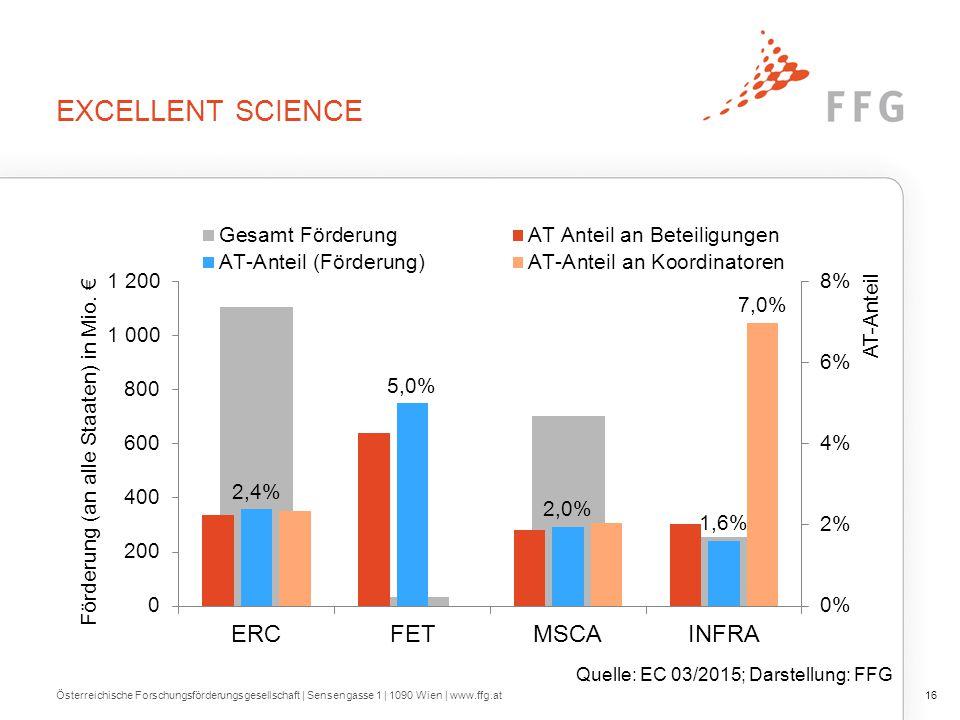 EXCELLENT SCIENCE Österreichische Forschungsförderungsgesellschaft   Sensengasse 1   1090 Wien   www.ffg.at16 Quelle: EC 03/2015; Darstellung: FFG
