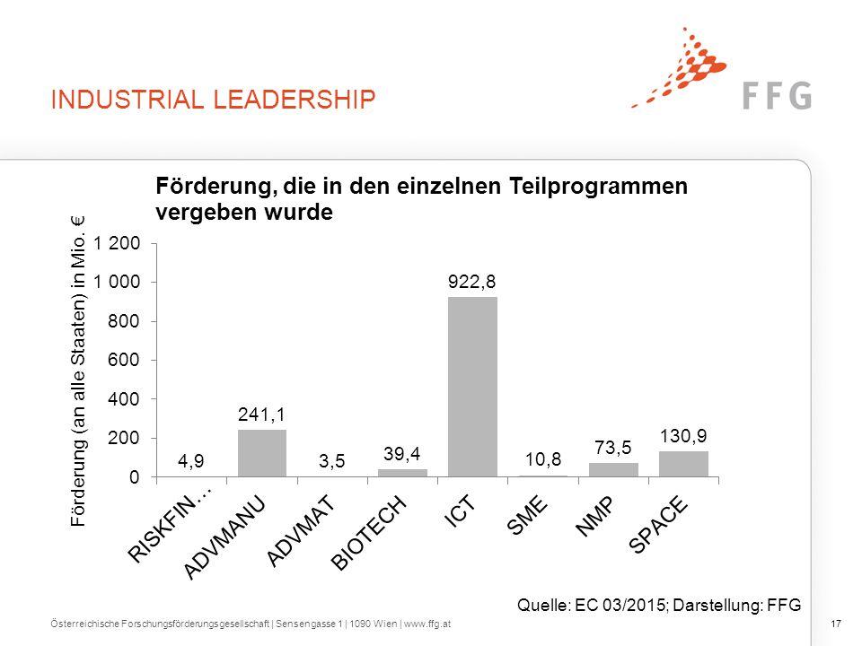 INDUSTRIAL LEADERSHIP Österreichische Forschungsförderungsgesellschaft   Sensengasse 1   1090 Wien   www.ffg.at17 Quelle: EC 03/2015; Darstellung: FFG