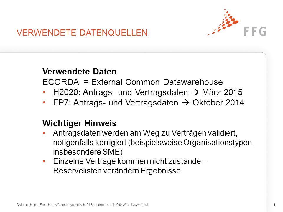 ORGANISATIONSTYPEN IN H2020 EU-28 UND AT Österreichische Forschungsförderungsgesellschaft | Sensengasse 1 | 1090 Wien | www.ffg.at22 Quelle: EC 03/2015; Darstellung: FFG