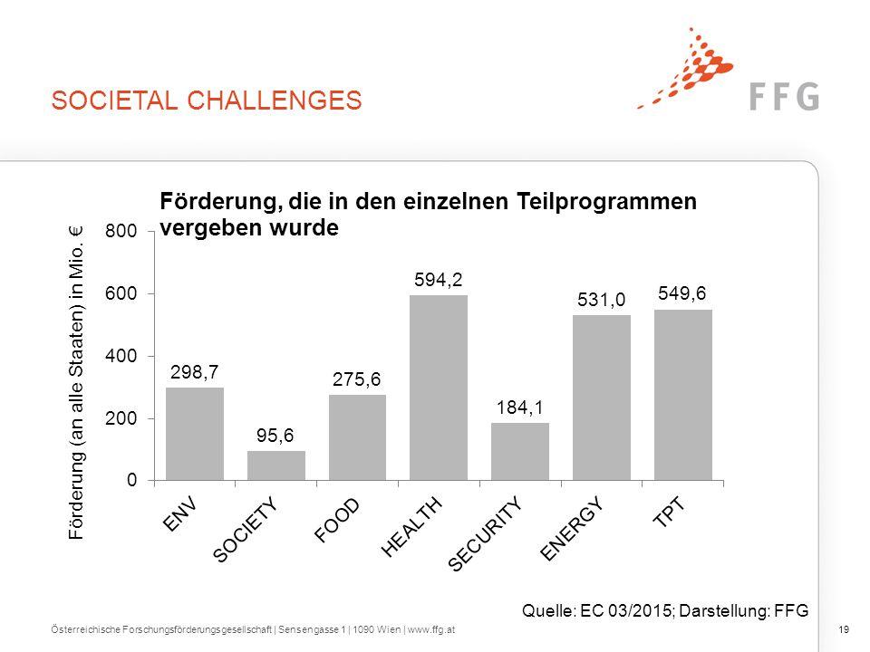 SOCIETAL CHALLENGES Österreichische Forschungsförderungsgesellschaft   Sensengasse 1   1090 Wien   www.ffg.at19 Quelle: EC 03/2015; Darstellung: FFG