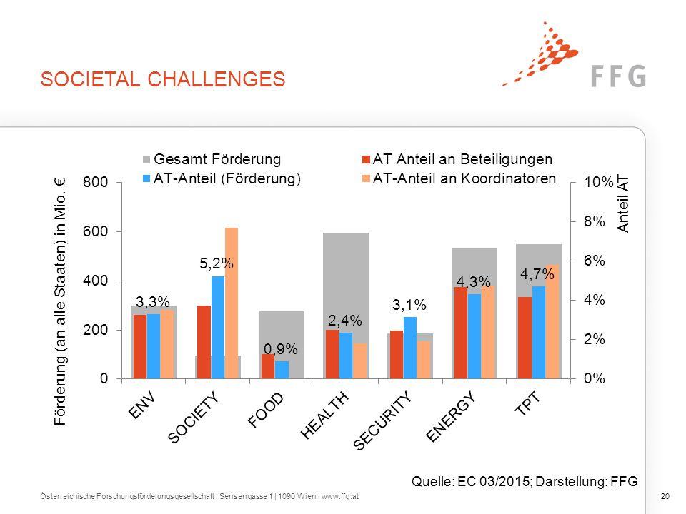 SOCIETAL CHALLENGES Österreichische Forschungsförderungsgesellschaft   Sensengasse 1   1090 Wien   www.ffg.at20 Quelle: EC 03/2015; Darstellung: FFG