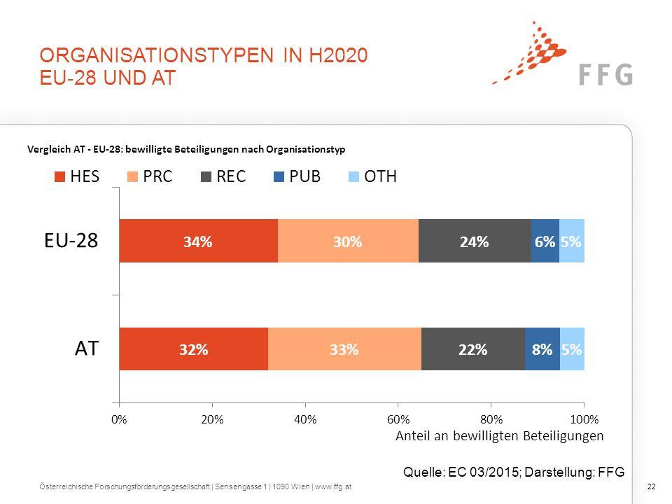ORGANISATIONSTYPEN IN H2020 EU-28 UND AT Österreichische Forschungsförderungsgesellschaft   Sensengasse 1   1090 Wien   www.ffg.at22 Quelle: EC 03/2015; Darstellung: FFG