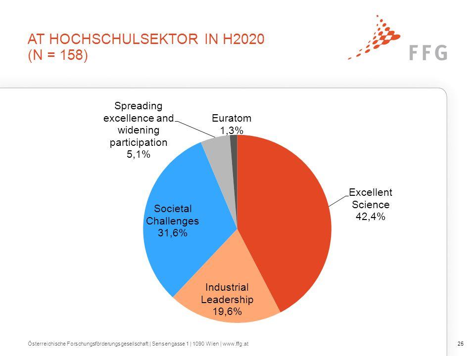 AT HOCHSCHULSEKTOR IN H2020 (N = 158) Österreichische Forschungsförderungsgesellschaft   Sensengasse 1   1090 Wien   www.ffg.at25