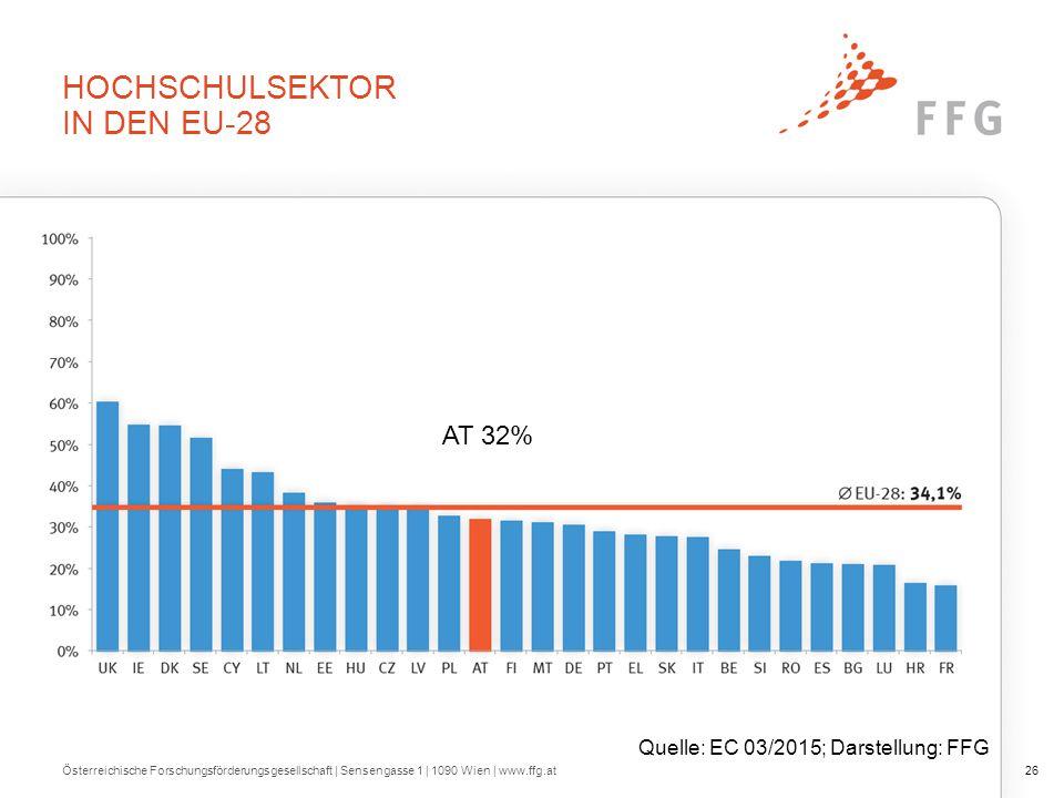 HOCHSCHULSEKTOR IN DEN EU-28 Österreichische Forschungsförderungsgesellschaft   Sensengasse 1   1090 Wien   www.ffg.at26 AT 32% Quelle: EC 03/2015; Darstellung: FFG
