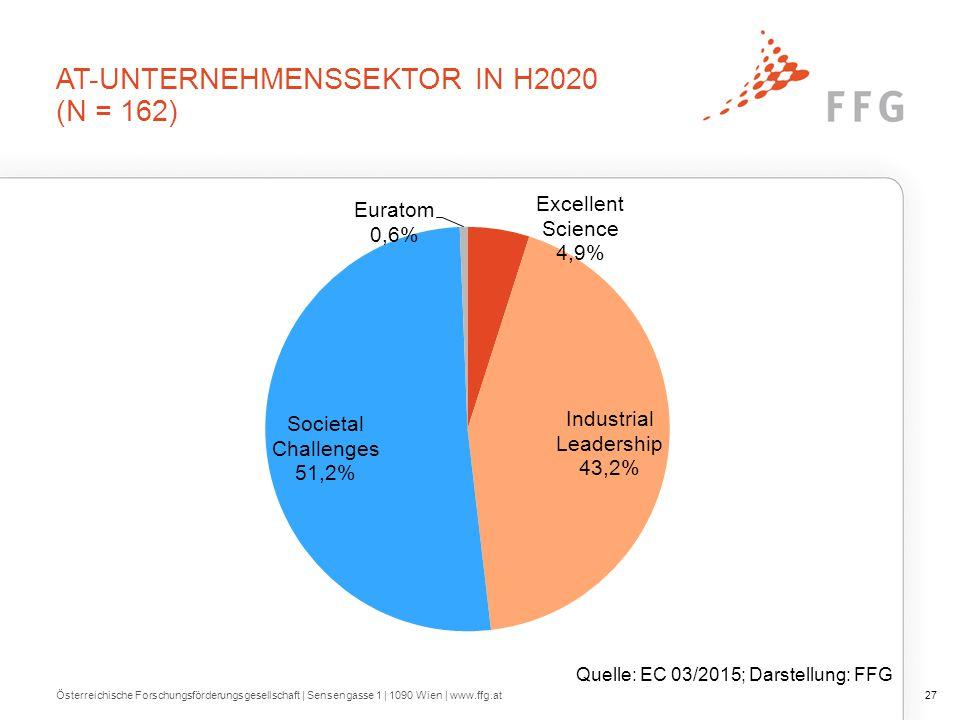 AT-UNTERNEHMENSSEKTOR IN H2020 (N = 162) Österreichische Forschungsförderungsgesellschaft   Sensengasse 1   1090 Wien   www.ffg.at27 Quelle: EC 03/2015; Darstellung: FFG