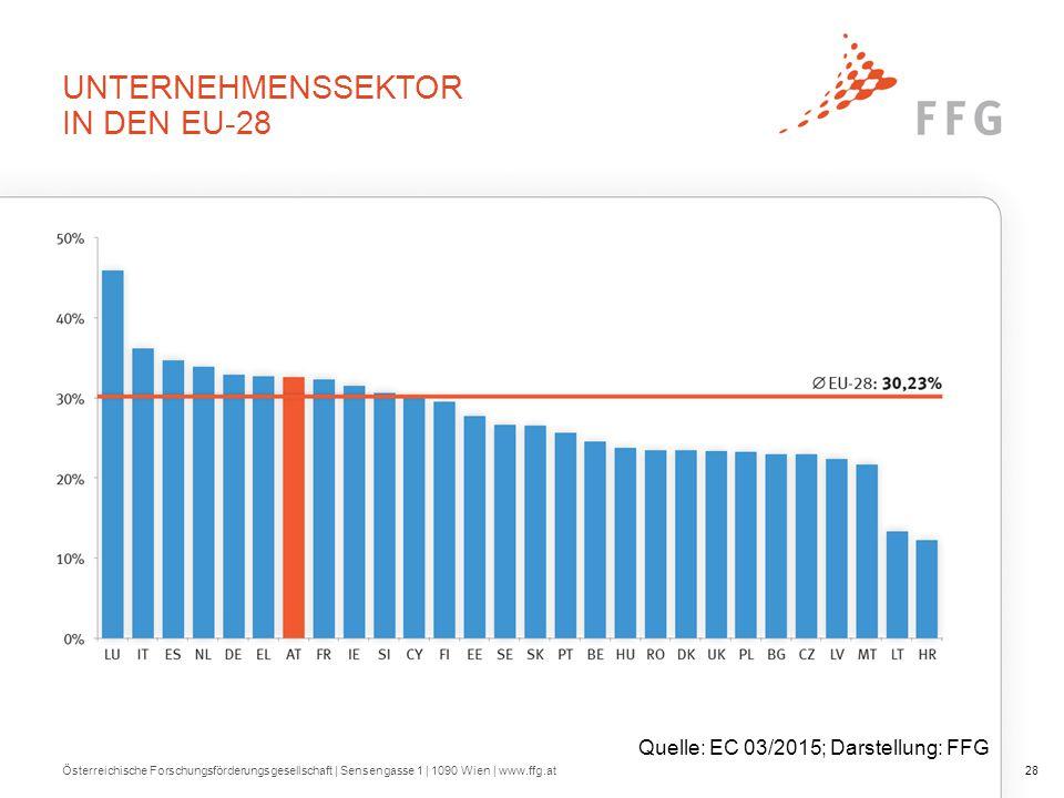 UNTERNEHMENSSEKTOR IN DEN EU-28 Österreichische Forschungsförderungsgesellschaft   Sensengasse 1   1090 Wien   www.ffg.at28 Quelle: EC 03/2015; Darstellung: FFG