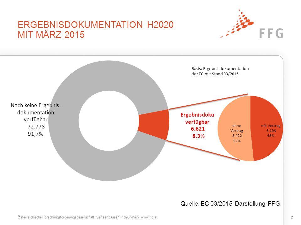 ÖSTERREICHISCHE BETEILIGUNGEN NACH ORGANISATIONSTYPT H2020 und FP7 Österreichische Forschungsförderungsgesellschaft | Sensengasse 1 | 1090 Wien | www.ffg.at23 Quelle: EC 10/2014, EC 03/2015; Darstellung: FFG