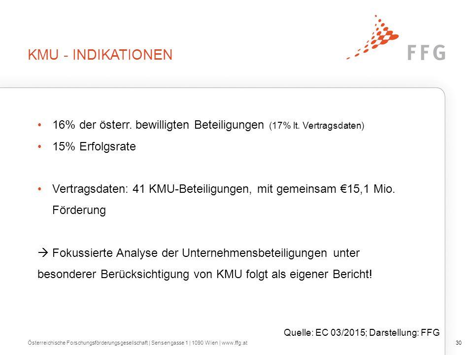 KMU - INDIKATIONEN Österreichische Forschungsförderungsgesellschaft   Sensengasse 1   1090 Wien   www.ffg.at30 Quelle: EC 03/2015; Darstellung: FFG 16% der österr.