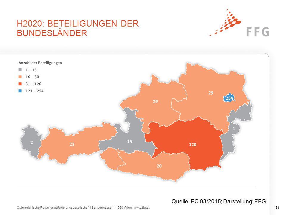 H2020: BETEILIGUNGEN DER BUNDESLÄNDER Österreichische Forschungsförderungsgesellschaft   Sensengasse 1   1090 Wien   www.ffg.at31 Quelle: EC 03/2015; Darstellung: FFG