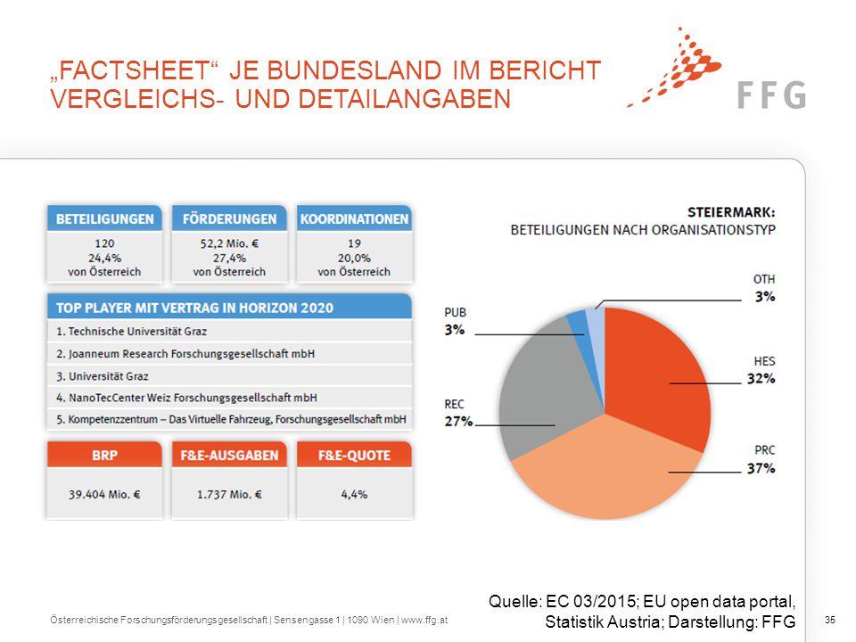 """Österreichische Forschungsförderungsgesellschaft   Sensengasse 1   1090 Wien   www.ffg.at35 """"FACTSHEET JE BUNDESLAND IM BERICHT VERGLEICHS- UND DETAILANGABEN Quelle: EC 03/2015; EU open data portal, Statistik Austria; Darstellung: FFG"""