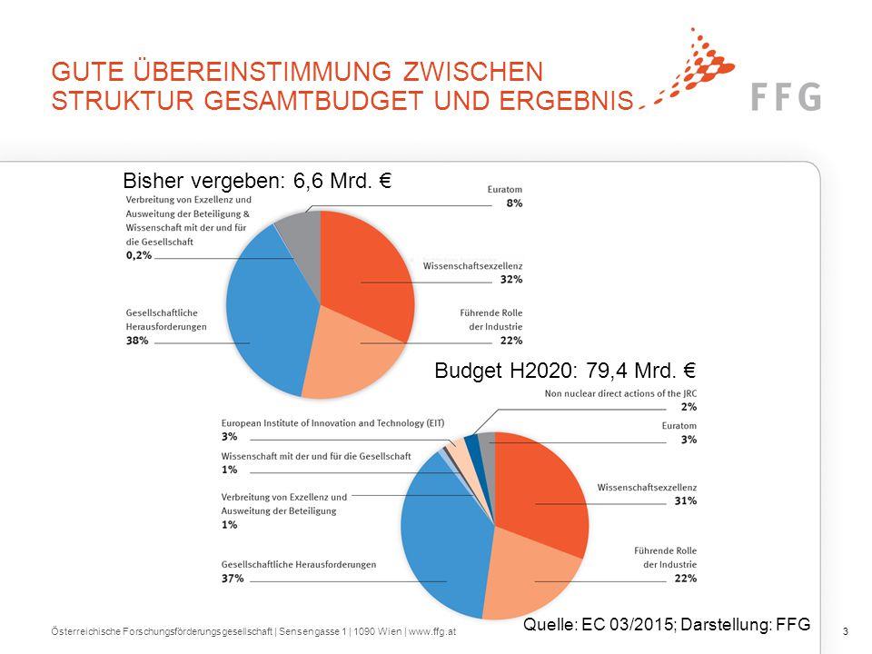 Ergebnisse in den Säulen von H2020 Österreichische Forschungsförderungsgesellschaft | Sensengasse 1 | 1090 Wien | www.ffg.at14