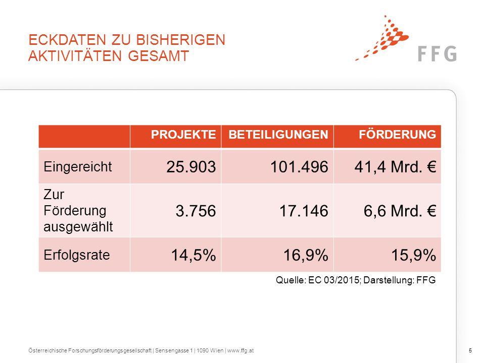 ECKDATEN ZUR ÖSTERREICHISCHEN PERFORMANCE Österreichische Forschungsförderungsgesellschaft | Sensengasse 1 | 1090 Wien | www.ffg.at6 PROJEKTEBETEILIGUNGENFÖRDERUNG Eingereicht 1.9732.6821.157 Mio.