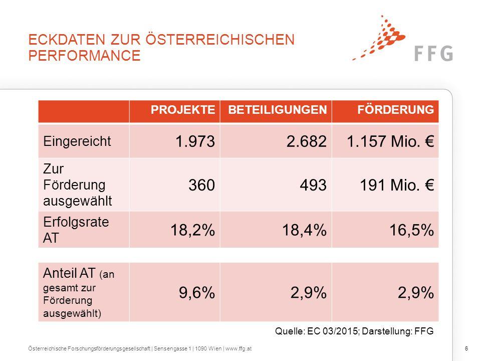 ERFOLGSRATENVERGLEICH FÜR BETEILIGUNGEN IN FP7 UND H2020 Österreichische Forschungsförderungsgesellschaft | Sensengasse 1 | 1090 Wien | www.ffg.at7 Quelle: EC 03/2015; Darstellung: FFG