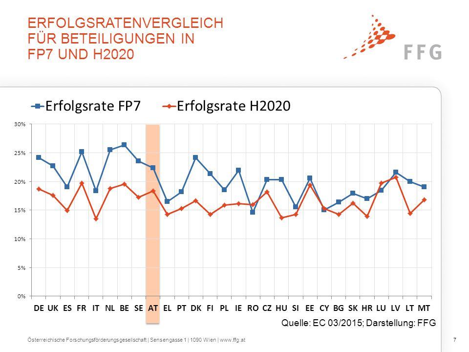 ERFOLGSRATENVERGLEICH FÜR BETEILIGUNGEN IN FP7 UND H2020 Österreichische Forschungsförderungsgesellschaft   Sensengasse 1   1090 Wien   www.ffg.at7 Quelle: EC 03/2015; Darstellung: FFG