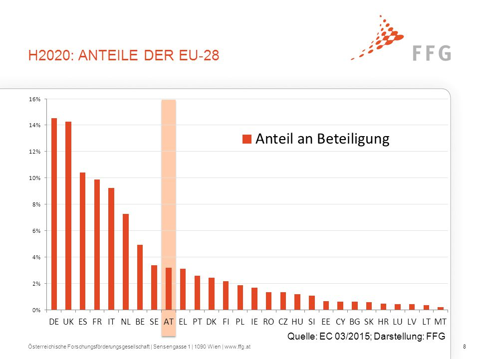 H2020: ANTEILE DER EU-28 Österreichische Forschungsförderungsgesellschaft   Sensengasse 1   1090 Wien   www.ffg.at8 Quelle: EC 03/2015; Darstellung: FFG