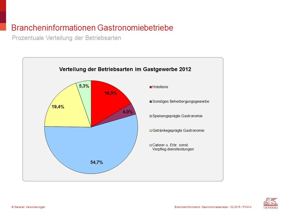 © Generali Versicherungen Brancheninformationen Gastronomiebetriebe Prozentuale Verteilung der Betriebsarten Brancheninformation Gastronomiebetriebe /