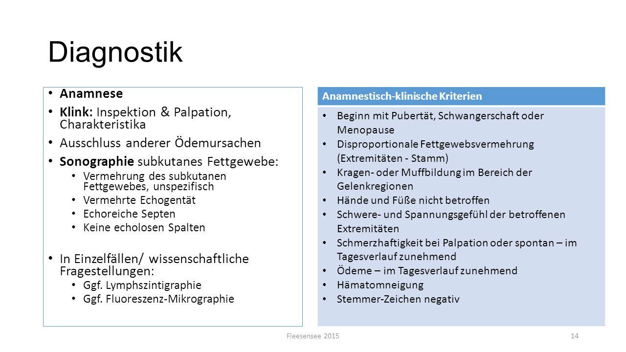 Diagnostik Anamnese Klink: Inspektion & Palpation, Charakteristika Ausschluss anderer Ödemursachen Sonographie subkutanes Fettgewebe: Vermehrung des s