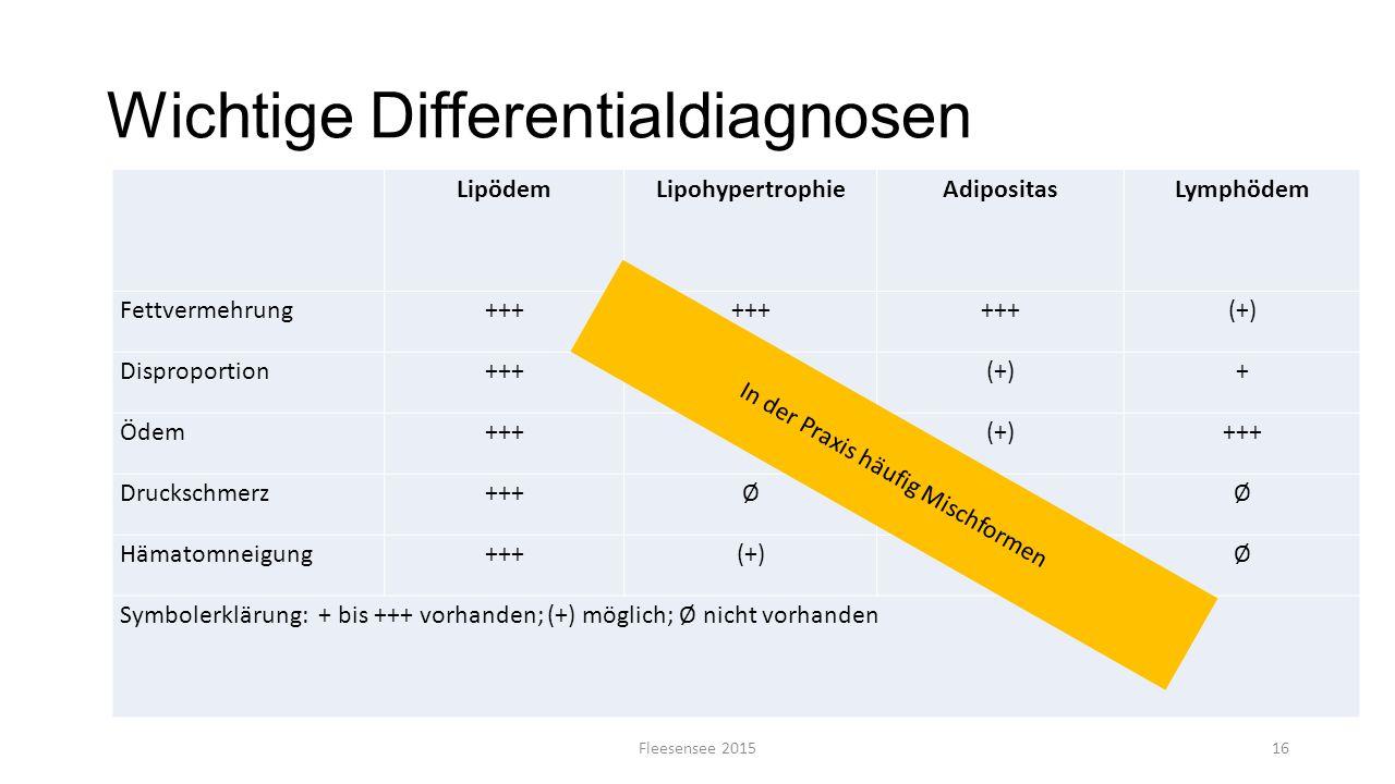 Wichtige Differentialdiagnosen LipödemLipohypertrophieAdipositasLymphödem Fettvermehrung+++ (+) Disproportion+++ (+)+ Ödem+++Ø(+)+++ Druckschmerz+++ØØ