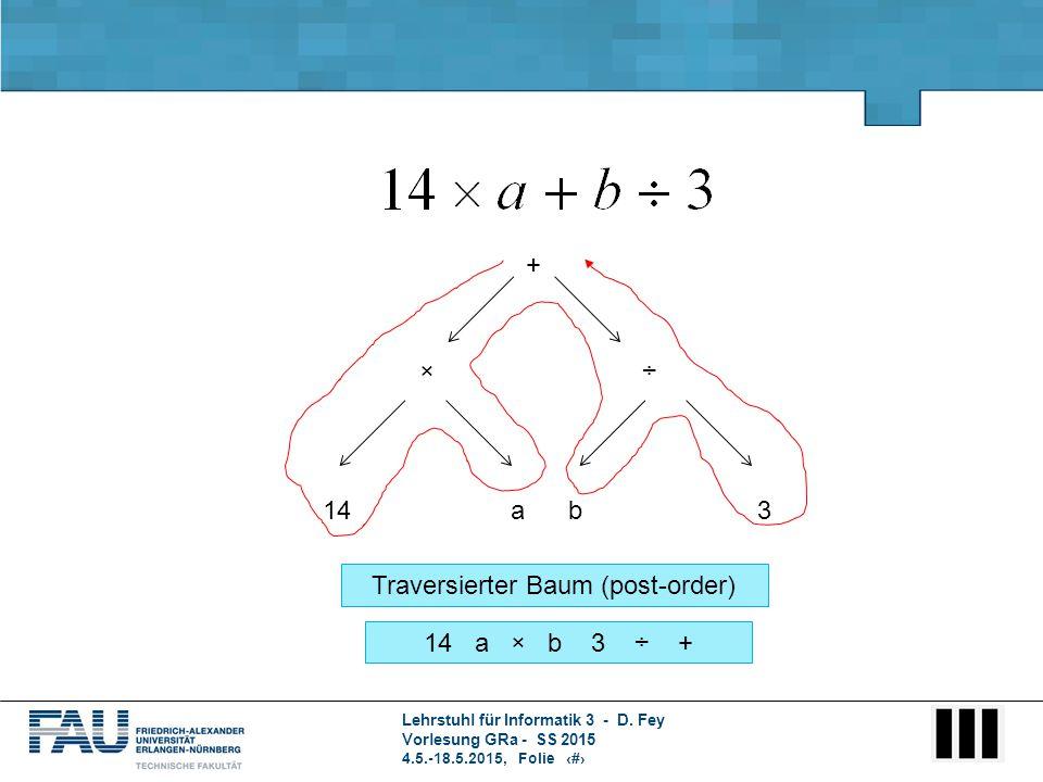 Lehrstuhl für Informatik 3 - D. Fey Vorlesung GRa - SS 2015 4.5.-18.5.2015, Folie 2 + ÷× 14ab3 14 a × b 3 ÷ + Traversierter Baum (post-order)