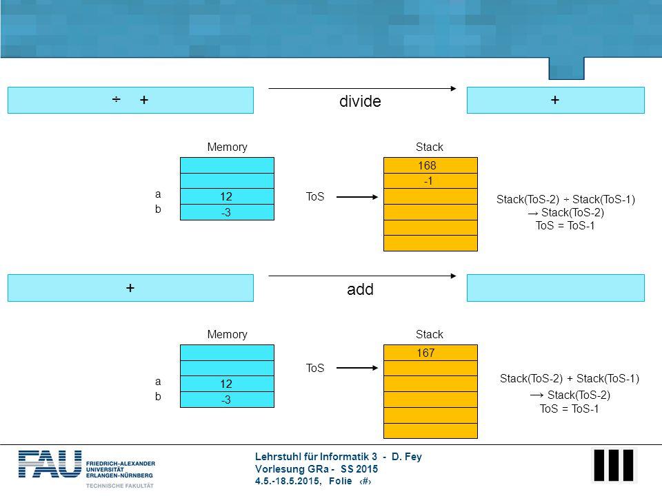 Lehrstuhl für Informatik 3 - D. Fey Vorlesung GRa - SS 2015 4.5.-18.5.2015, Folie 6 ÷ + divide + a b ToS Stack(ToS-2) ÷ Stack(ToS-1) → Stack(ToS-2) To